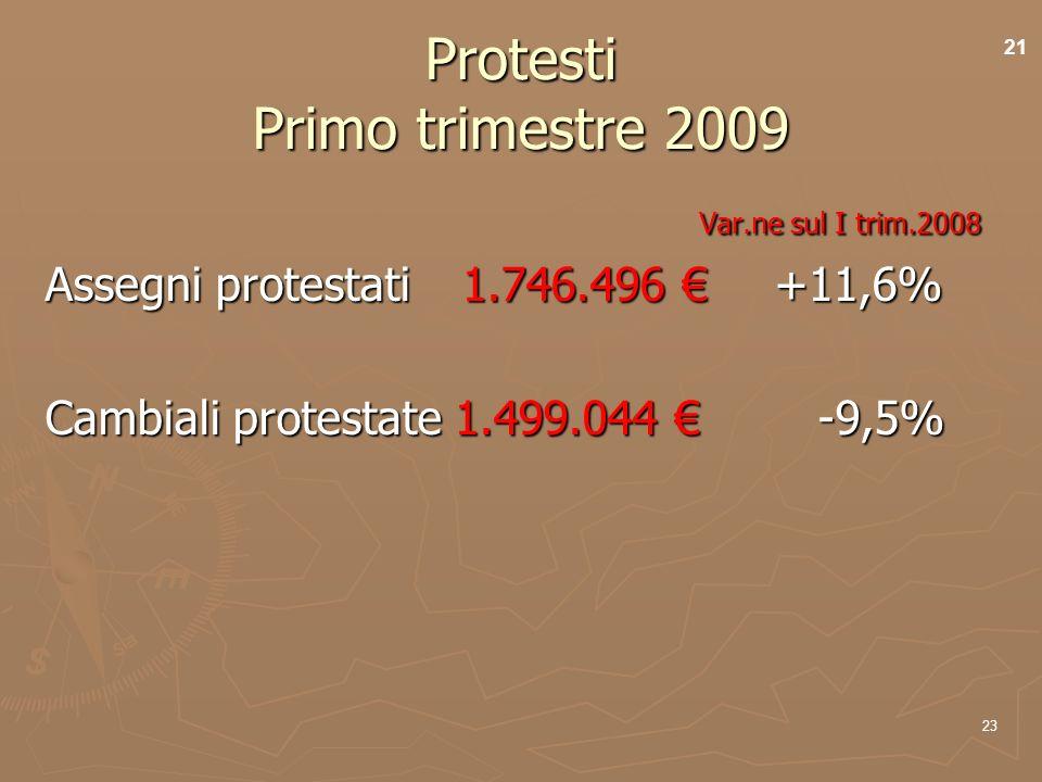 23 Protesti Primo trimestre 2009 Var.ne sul I trim.2008 Var.ne sul I trim.2008 Assegni protestati1.746.496 +11,6% Cambiali protestate 1.499.044 -9,5% 21