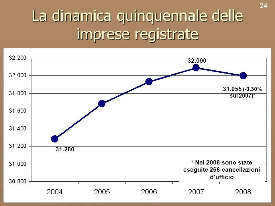 26 La dinamica quinquennale delle imprese registrate 24 31.955 (-0,30% sul 2007)* 31.280 32.090 * Nel 2008 sono state eseguite 268 cancellazioni dufficio