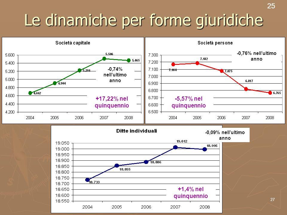 27 Le dinamiche per forme giuridiche 25 +17,22% nel quinquennio -0,74% nellultimo anno -5,57% nel quinquennio -0,76% nellultimo anno -0,09% nellultimo