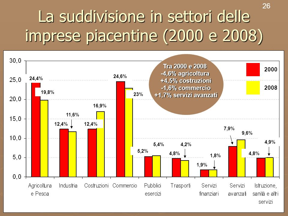 28 La suddivisione in settori delle imprese piacentine (2000 e 2008) 26 % 2000 2008 24,4% 19,8% 1,9% 1,8% 7,9% 9,6% 4,8% 4,9% 12,4% 5,2% 5,4% 4,8% 4,2