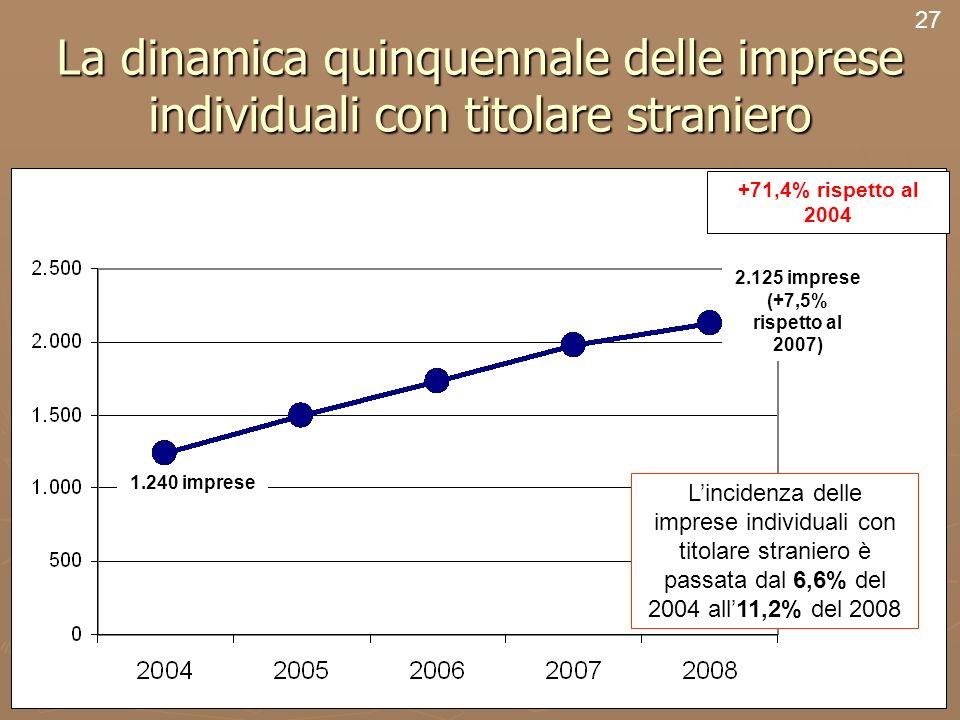 29 La dinamica quinquennale delle imprese individuali con titolare straniero 27 Lincidenza delle imprese individuali con titolare straniero è passata dal 6,6% del 2004 all11,2% del 2008 2.125 imprese (+7,5% rispetto al 2007) 1.240 imprese +71,4% rispetto al 2004