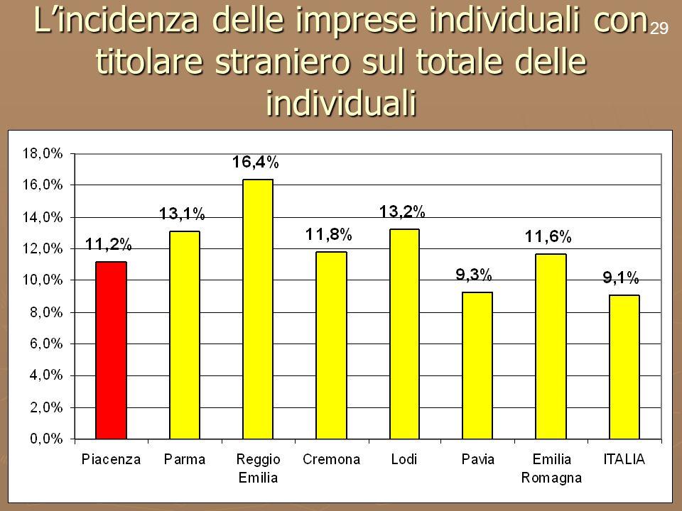 31 Lincidenza delle imprese individuali con titolare straniero sul totale delle individuali 29
