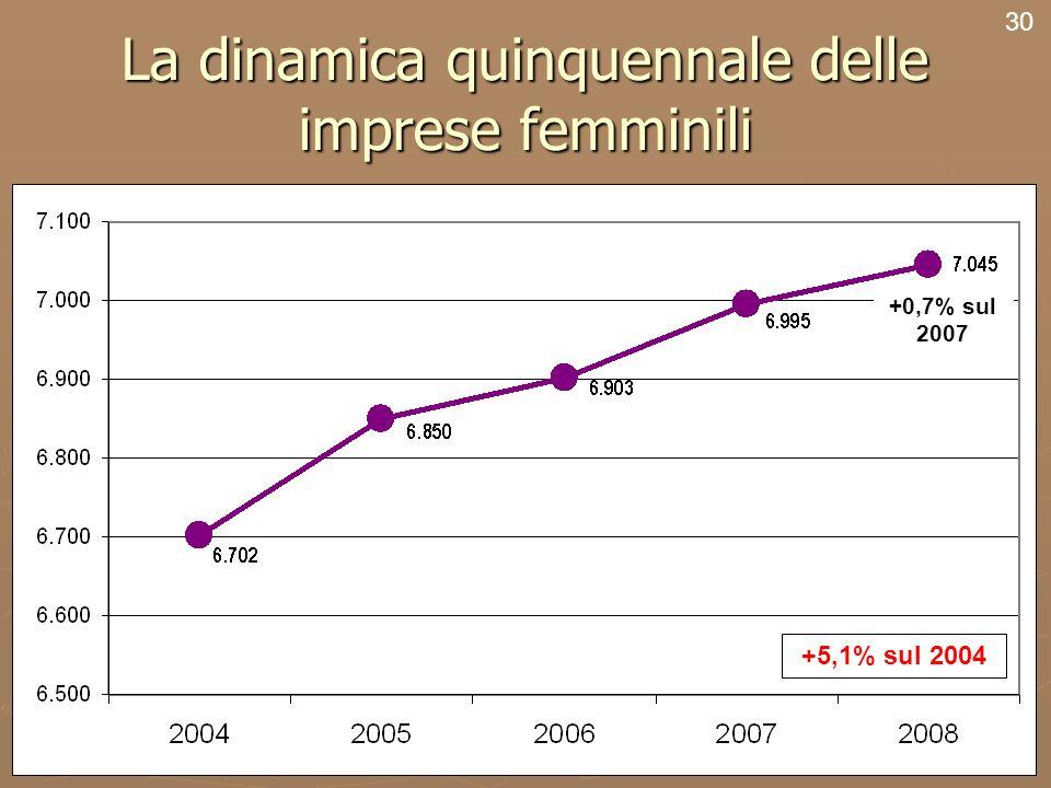 32 La dinamica quinquennale delle imprese femminili 30 +0,7% sul 2007 +5,1% sul 2004