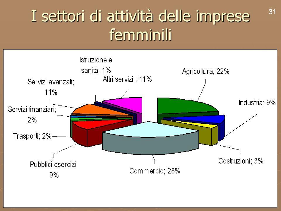 33 I settori di attività delle imprese femminili 31