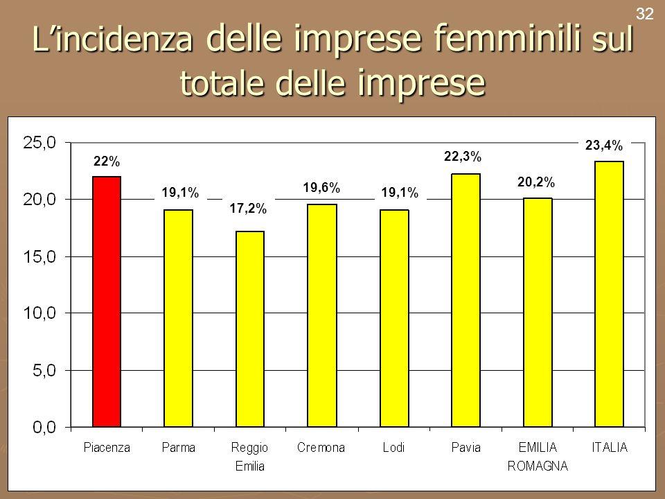 34 Lincidenza delle imprese femminili sul totale delle imprese 32 22% 19,1% 17,2% 19,6% 19,1% 22,3% 20,2% 23,4%