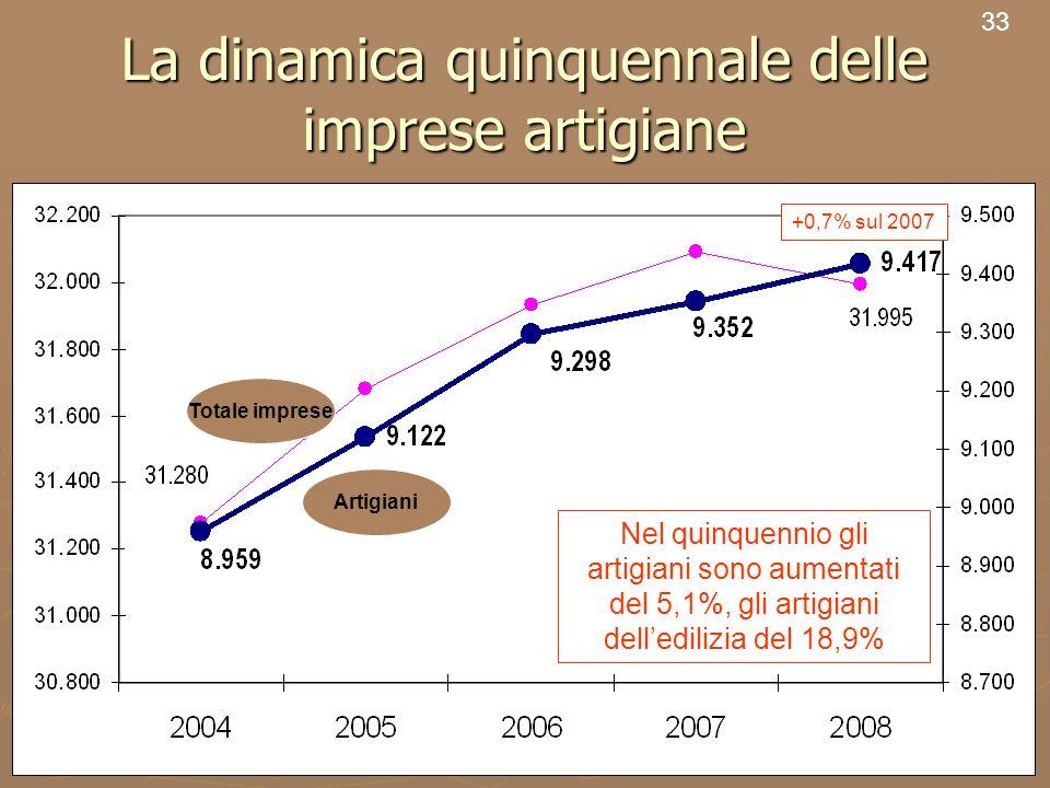 35 La dinamica quinquennale delle imprese artigiane 33 Nel quinquennio gli artigiani sono aumentati del 5,1%, gli artigiani delledilizia del 18,9% Art