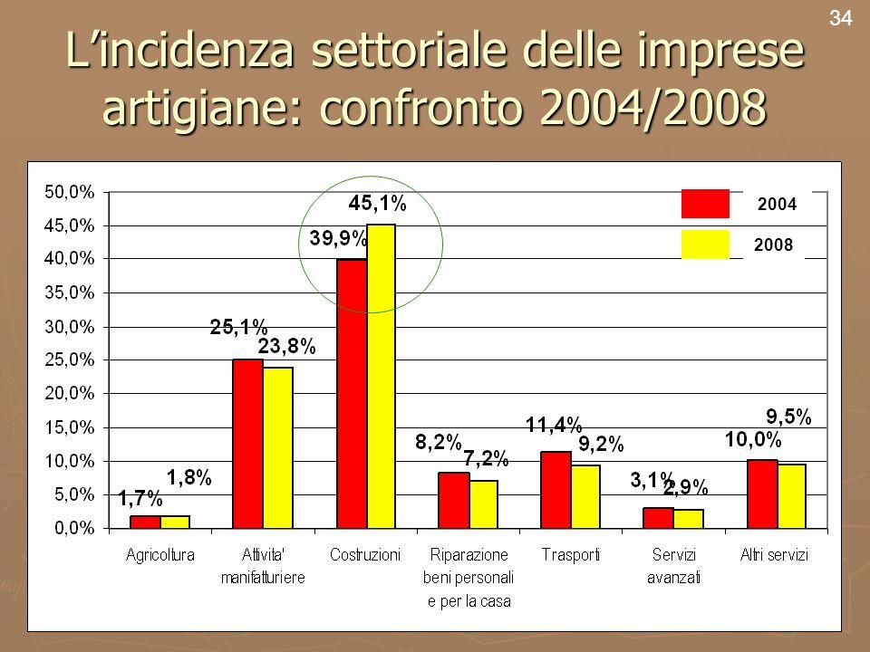 36 Lincidenza settoriale delle imprese artigiane: confronto 2004/2008 34 2004 2008
