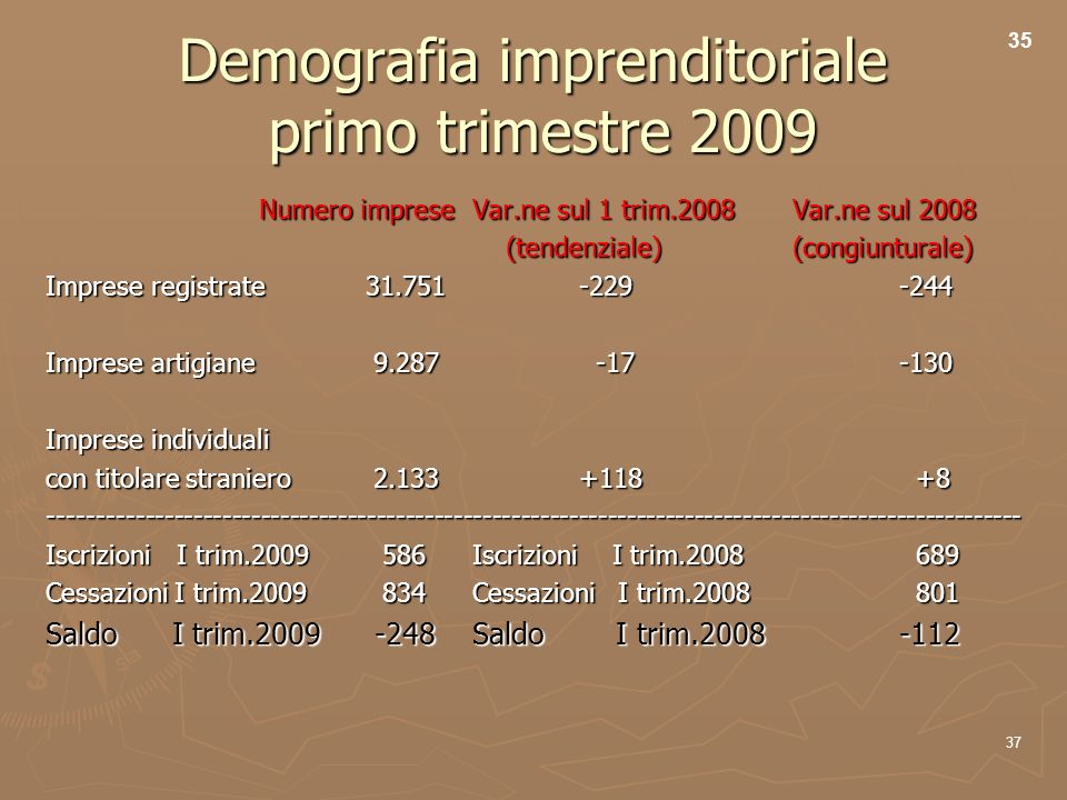 37 Demografia imprenditoriale primo trimestre 2009 Numero impreseVar.ne sul 1 trim.2008Var.ne sul 2008 (tendenziale)(congiunturale) (tendenziale)(congiunturale) Imprese registrate31.751-229-244 Imprese artigiane 9.287 -17-130 Imprese individuali con titolare straniero 2.133+118 +8 ----------------------------------------------------------------------------------------------------- Iscrizioni I trim.2009 586 Iscrizioni I trim.2008 689 Cessazioni I trim.2009 834 Cessazioni I trim.2008 801 Saldo I trim.2009 -248Saldo I trim.2008-112 35