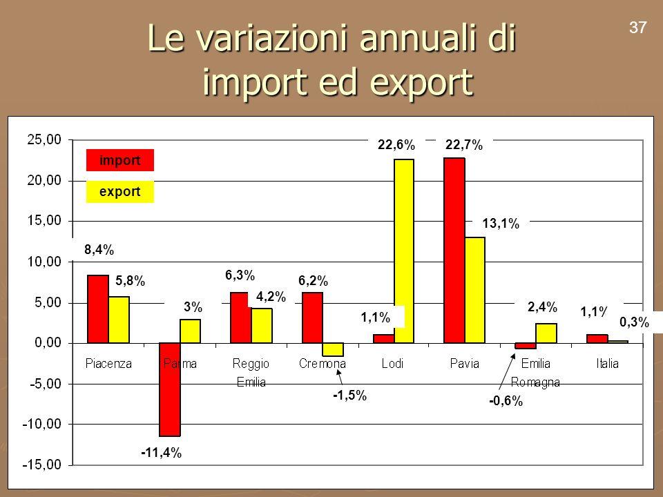 39 Le variazioni annuali di import ed export 37 8,4% 5,8% 22,7% 13,1% -0,6% 2,4% 1,1% 0,3% 6,2% 1,1% -1,5% 22,6% 3% 6,3% 4,2% -11,4% import export