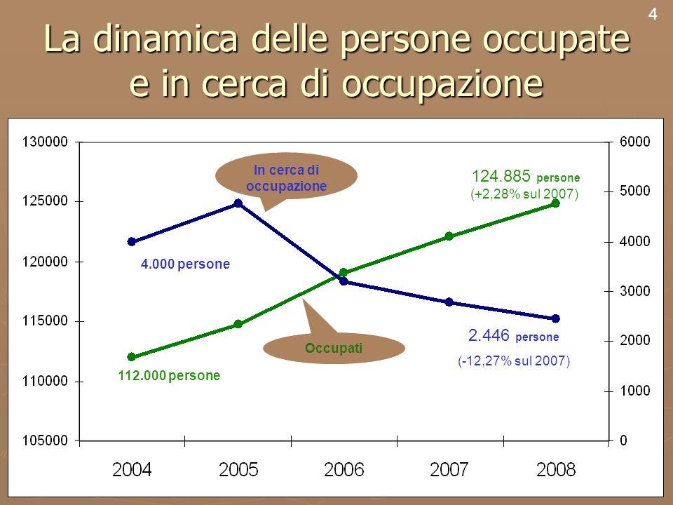4 La dinamica delle persone occupate e in cerca di occupazione 4 124.885 persone (+2,28% sul 2007) 2.446 persone (-12,27% sul 2007) 4.000 persone 112.000 persone In cerca di occupazione Occupati
