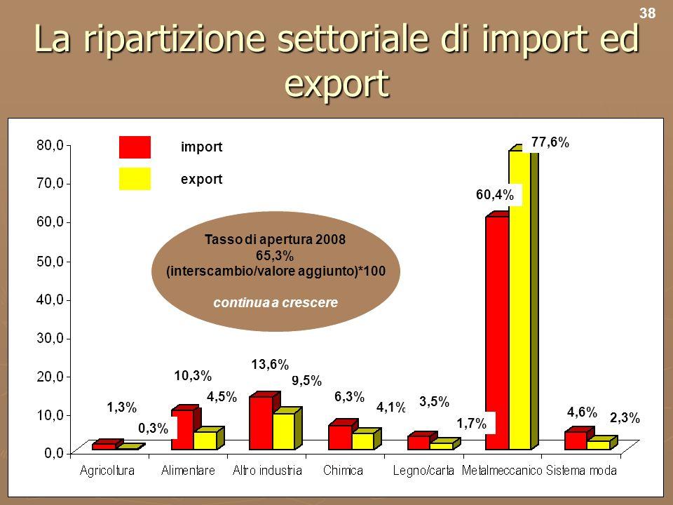 40 La ripartizione settoriale di import ed export import export 9,5% 6,3% 4,1% 3,5% 1,7% 60,4% 77,6% 4,6% 2,3% 0,3% 10,3% 4,5% 13,6% 1,3% 38 Tasso di apertura 2008 65,3% (interscambio/valore aggiunto)*100 continua a crescere
