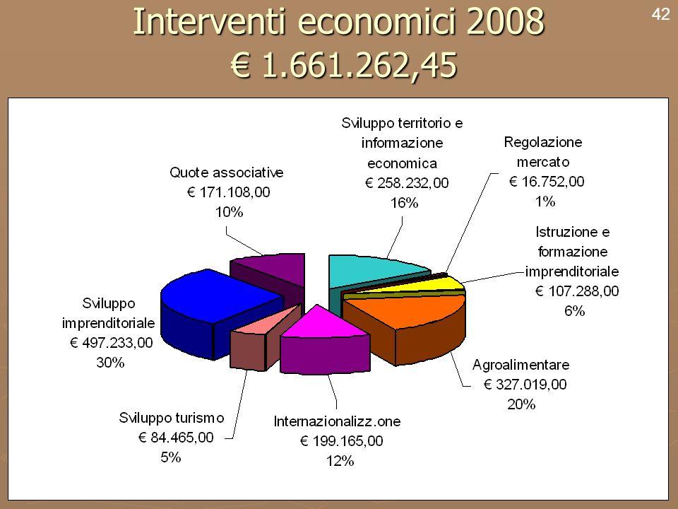 44 Interventi economici 2008 1.661.262,45 42