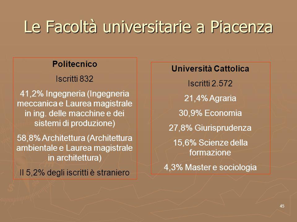 45 Le Facoltà universitarie a Piacenza Politecnico Iscritti 832 41,2% Ingegneria (Ingegneria meccanica e Laurea magistrale in ing. delle macchine e de