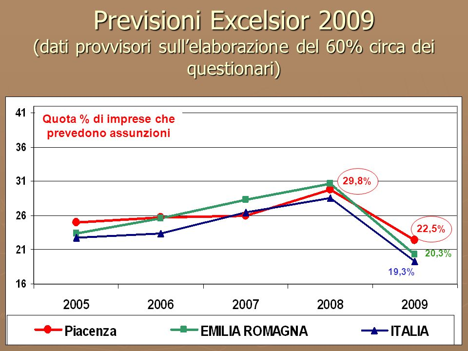 6 Previsioni Excelsior 2009 (dati provvisori sullelaborazione del 60% circa dei questionari) 22,5 % 20,3% 19,3% Quota % di imprese che prevedono assunzioni 29,8 %