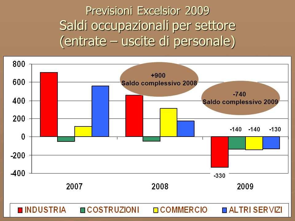 7 Previsioni Excelsior 2009 Saldi occupazionali per settore (entrate – uscite di personale) -330 -140 -130 -740 Saldo complessivo 2009 +900 Saldo comp