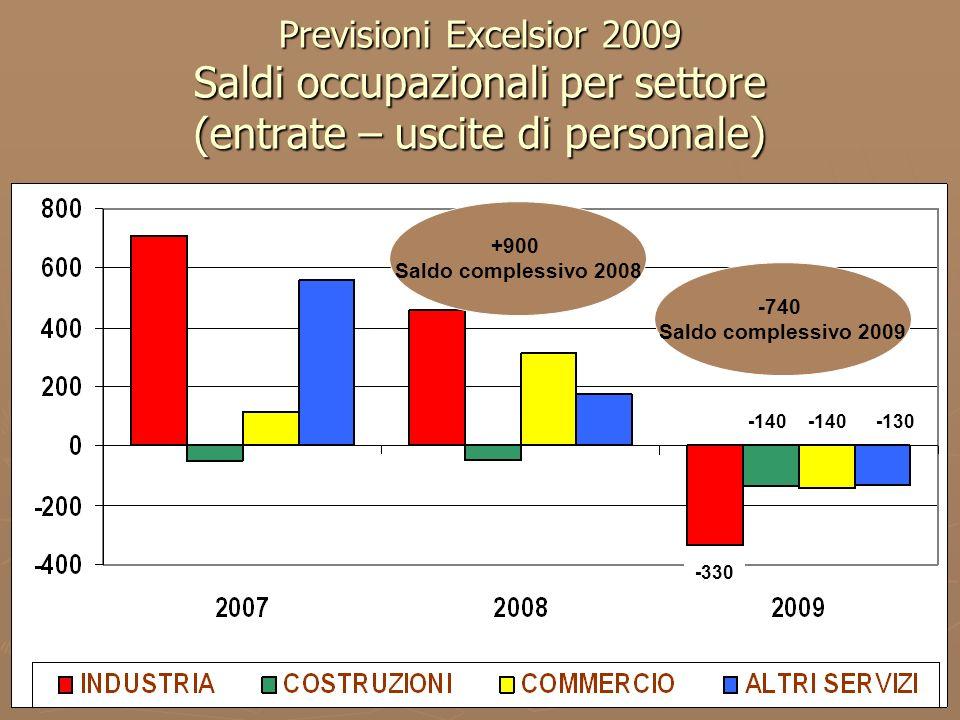 38 La dinamica quinquennale di export ed import 36 Export Import Exp 2.492.927.674 euro (29,2% del PIL) +5,8% sul 2007 Imp 2.511.223.038 euro +8,4% sul 2007 Saldo commerciale 2008 -18 milioni di euro 1.330.574.687 euro 1.168.667.103 euro Nel quinquennio Export +87,4% Import +114,9%