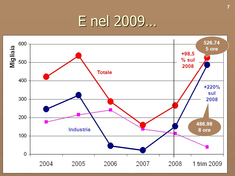 9 E nel 2009… Totale Industria +98,5 % sul 2008 +220% sul 2008 7 526.74 5 ore 486.98 8 ore