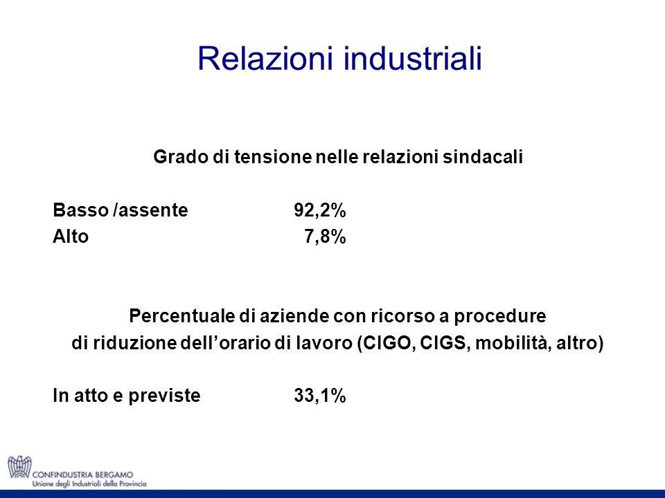 Relazioni industriali Grado di tensione nelle relazioni sindacali Basso /assente 92,2% Alto 7,8% Percentuale di aziende con ricorso a procedure di rid