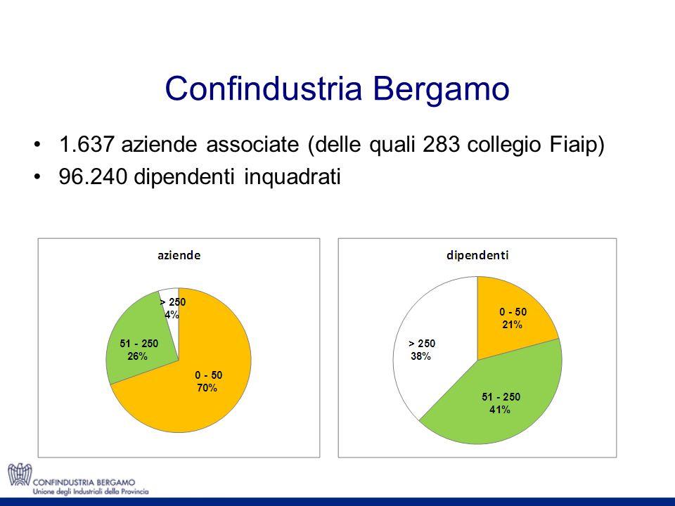 Confindustria Bergamo 1.637 aziende associate (delle quali 283 collegio Fiaip) 96.240 dipendenti inquadrati