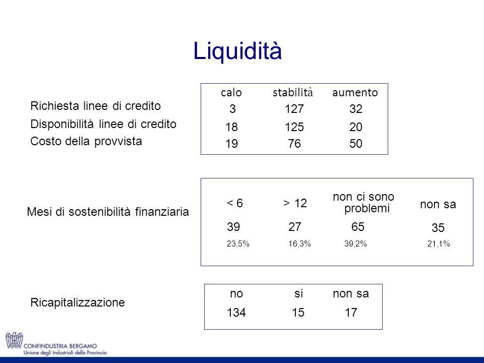 Liquidità calostabilit à aumento Richiesta linee di credito 312732 Disponibilità linee di credito 1812520 Costo della provvista 197650 < 6> 12 non ci