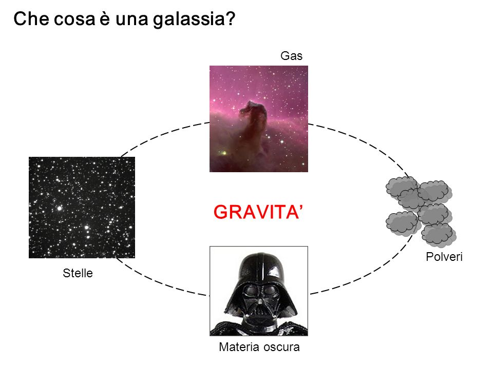 Nel Gruppo Locale ci sono molte galassie irregolari e nane poco massicce (M=10 7 M )