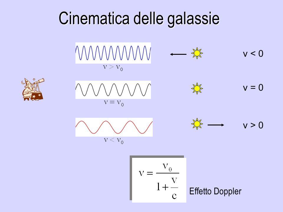 Cinematica delle galassie v < 0 v = 0 v > 0 Effetto Doppler