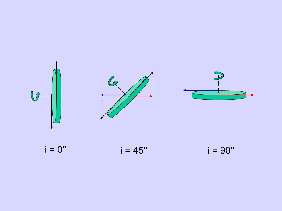 i = 0° i = 45° i = 90°