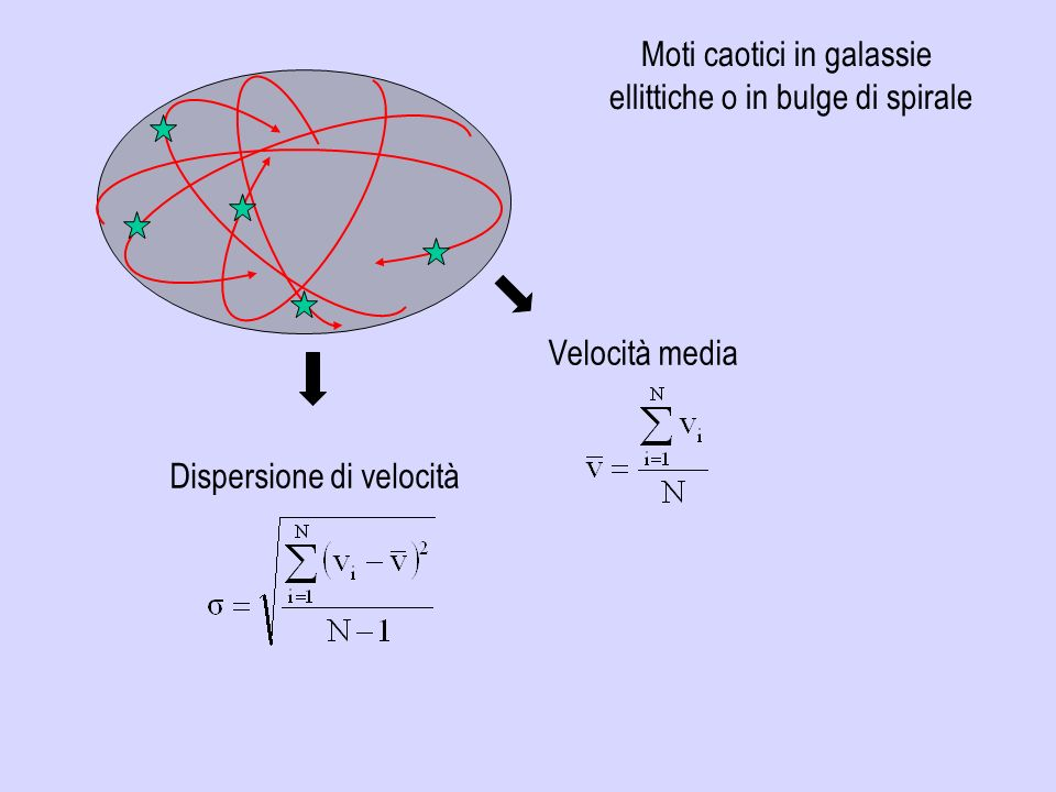 Moti caotici in galassie ellittiche o in bulge di spirale Dispersione di velocità Velocità media