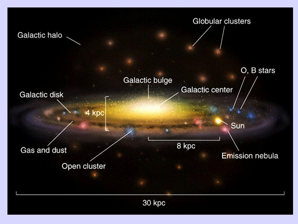 Via Lattea – Scheda Luminosità ~ 2 x 10 10 L Massa ~ 2 6 x 10 11 M disco ~ 10 5 anni-luce h disco ~ 10 3 anni-luce No.