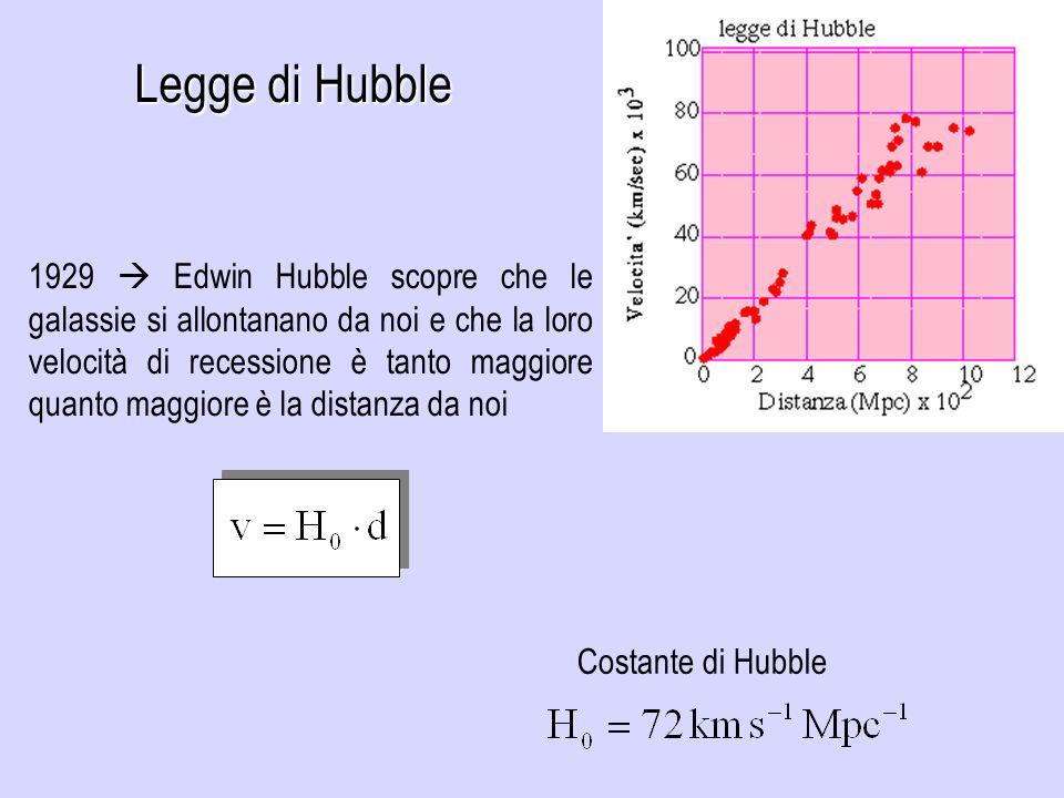 1929 Edwin Hubble scopre che le galassie si allontanano da noi e che la loro velocità di recessione è tanto maggiore quanto maggiore è la distanza da noi Legge di Hubble Costante di Hubble