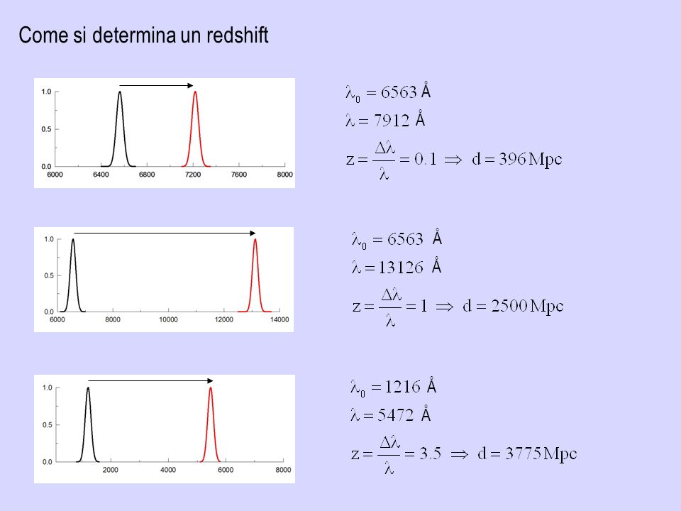 Come si determina un redshift Å Å Å Å Å Å