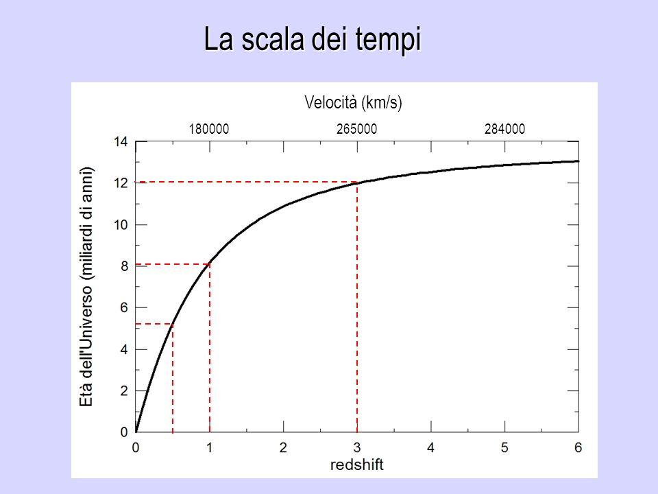 La scala dei tempi 180000265000284000 Velocità (km/s)