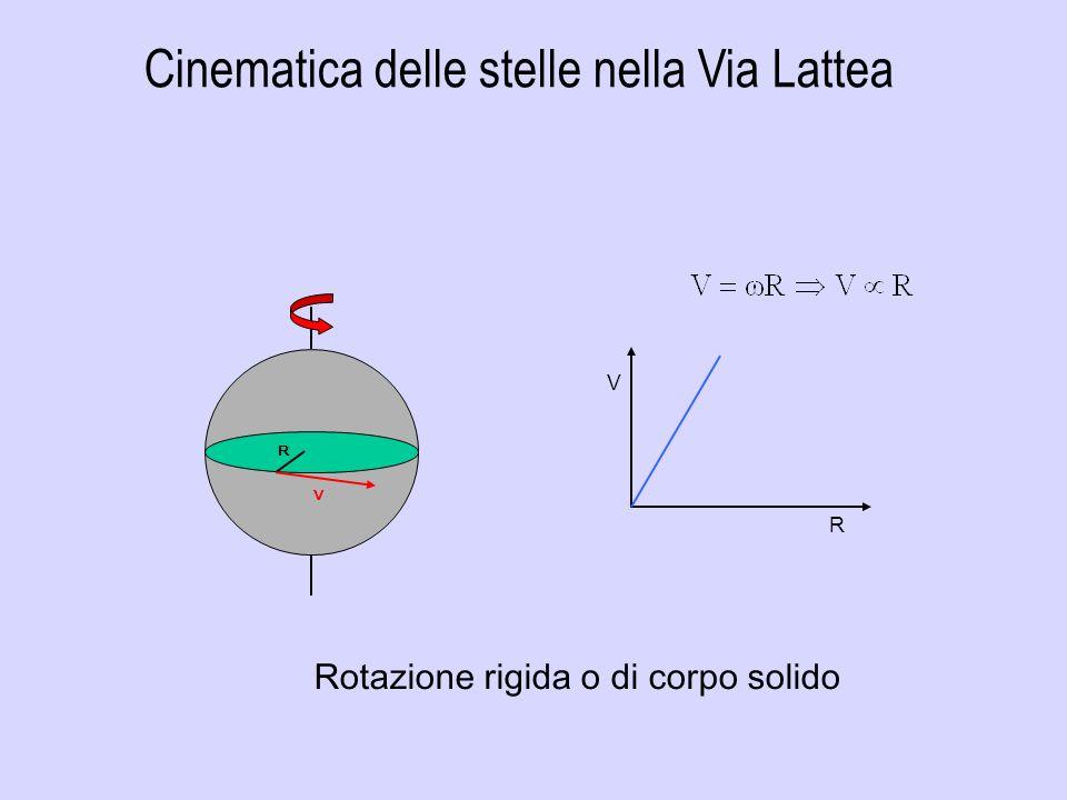 R V R V Cinematica delle stelle nella Via Lattea Rotazione rigida o di corpo solido