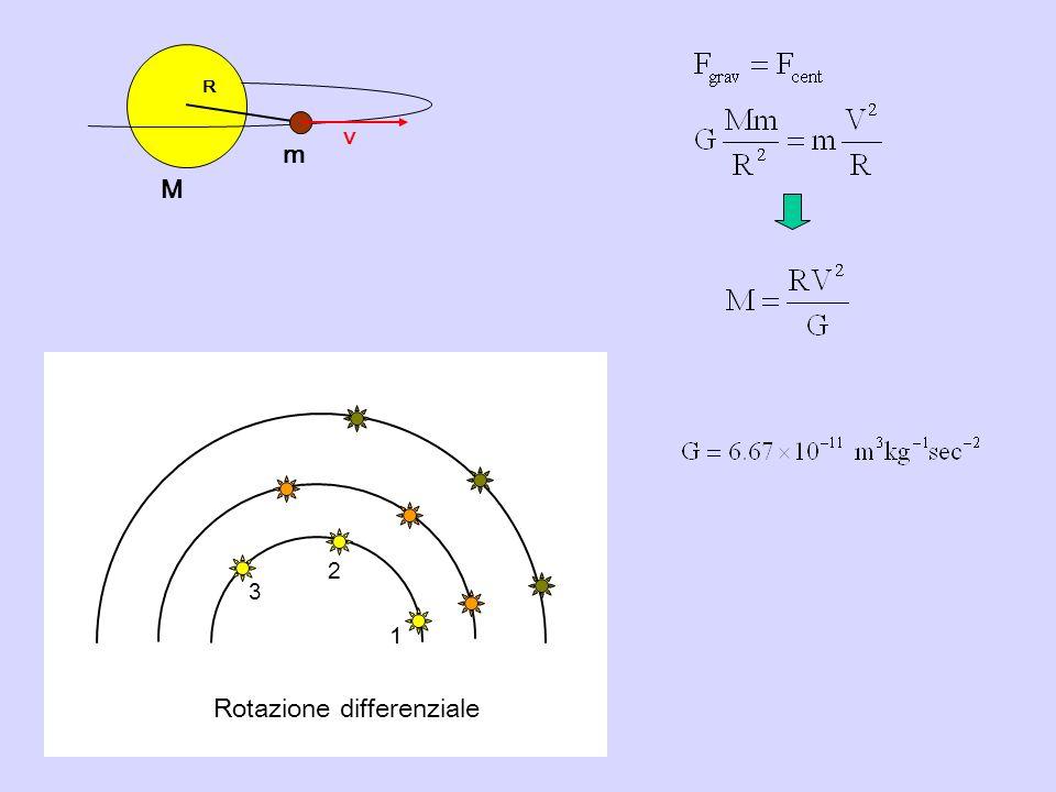 Distanza dal centro (x 10 3 anni-luce) Velocità circolare (km/sec) 6.1312.2718.4024.54 R ~ 8.5 kpc v ~ 220 km/sec T ~ 2.4 x 10 8 anni Moto kepleriano Distanza dal centro (kpc)