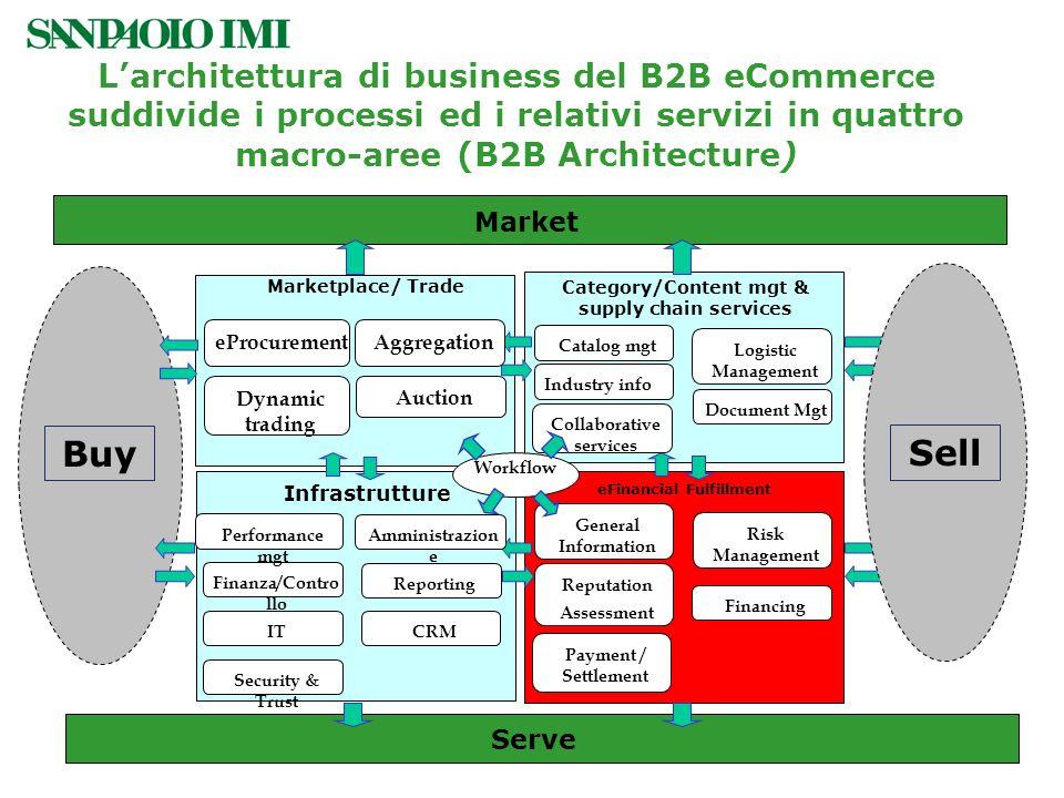 Larchitettura di business del B2B eCommerce suddivide i processi ed i relativi servizi in quattro macro-aree (B2B Architecture) eFinancial Fulfillment