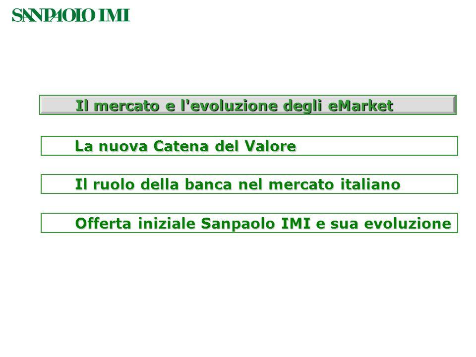 Offerta iniziale Sanpaolo IMI e sua evoluzione Il mercato e l'evoluzione degli eMarket Il ruolo della banca nel mercato italiano La nuova Catena del V