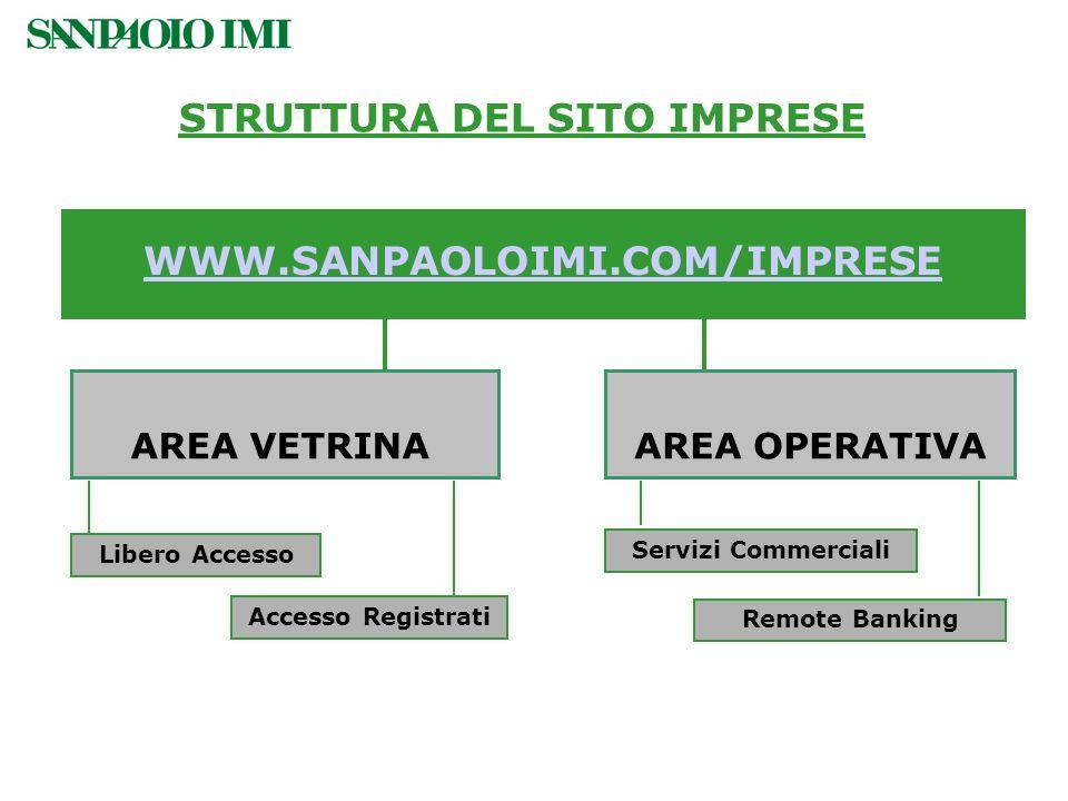 STRUTTURA DEL SITO IMPRESE WWW.SANPAOLOIMI.COM/IMPRESE AREA VETRINAAREA OPERATIVA Libero Accesso Accesso Registrati Servizi Commerciali Remote Banking