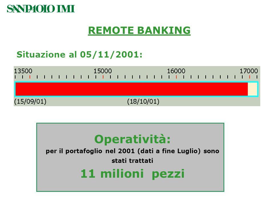 REMOTE BANKING NUMERO CONTRATTI SOTTOSCRITTI: CIRCA 17.500 Situazione al 05/11/2001: Operatività: per il portafoglio nel 2001 (dati a fine Luglio) son