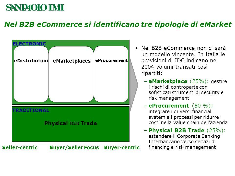 Nel B2B eCommerce non ci sarà un modello vincente. In Italia le previsioni di IDC indicano nel 2004 volumi transati così ripartiti: –eMarketplace (25%