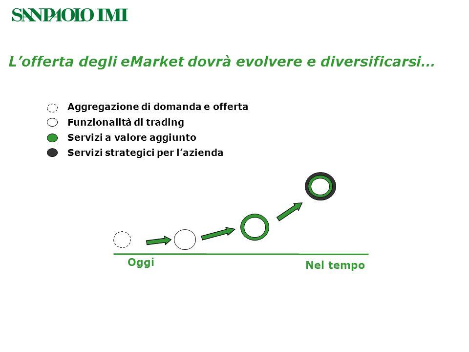 Lofferta degli eMarket dovrà evolvere e diversificarsi… Aggregazione di domanda e offerta Funzionalità di trading Servizi a valore aggiunto Servizi st