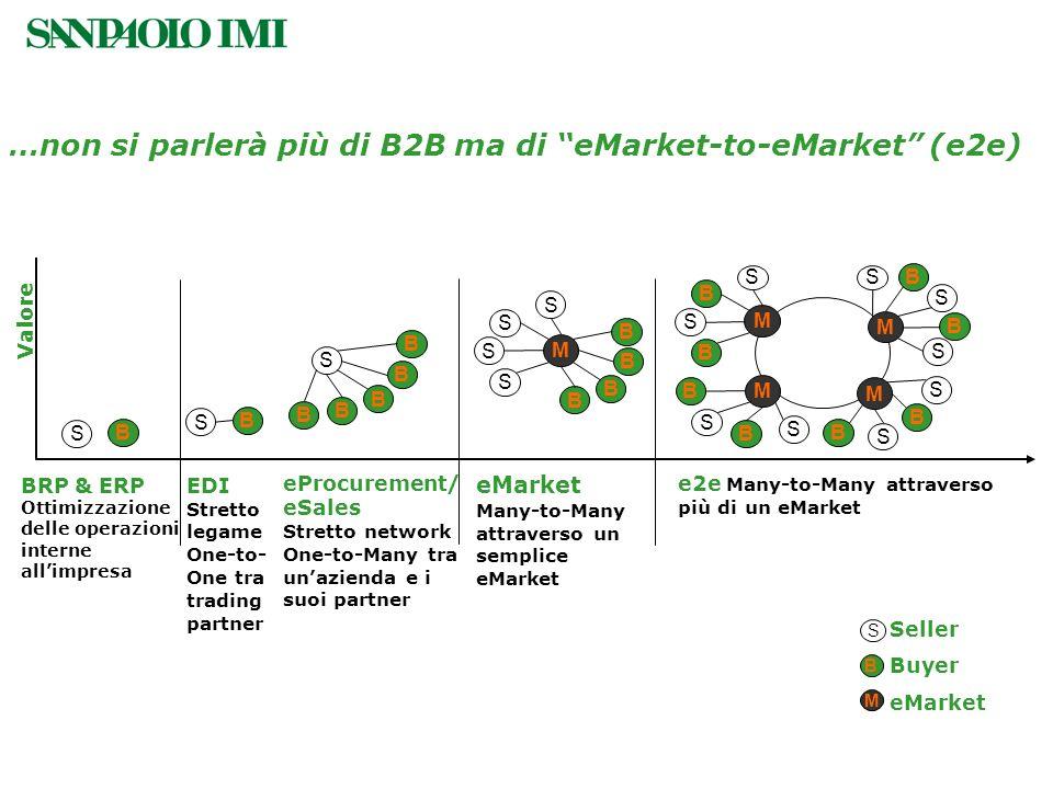 …non si parlerà più di B2B ma di eMarket-to-eMarket (e2e) Valore BRP & ERP Ottimizzazione delle operazioni interne allimpresa S B EDI Stretto legame O
