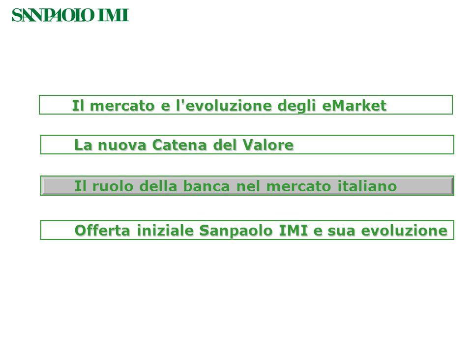 Offerta iniziale Sanpaolo IMI e sua evoluzione Il ruolo della banca nel mercato italiano La nuova Catena del Valore Il mercato e l'evoluzione degli eM