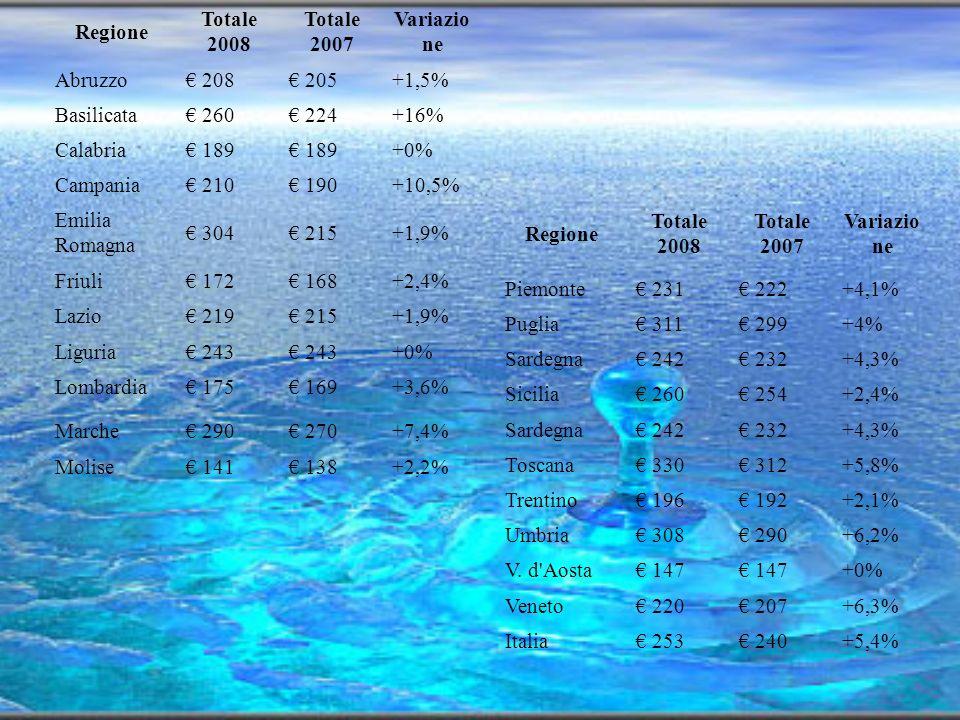 Disponibilità e bilancio idrico L Italia è un paese potenzialmente ricco d acqua (il volume medio delle piogge risulta superiore alla media europea), la cui disponibilità teorica , tuttavia, non coincide con quella effettiva a causa della natura irregolare dei deflussi e delle carenze del sistema infrastrutturale esistente.