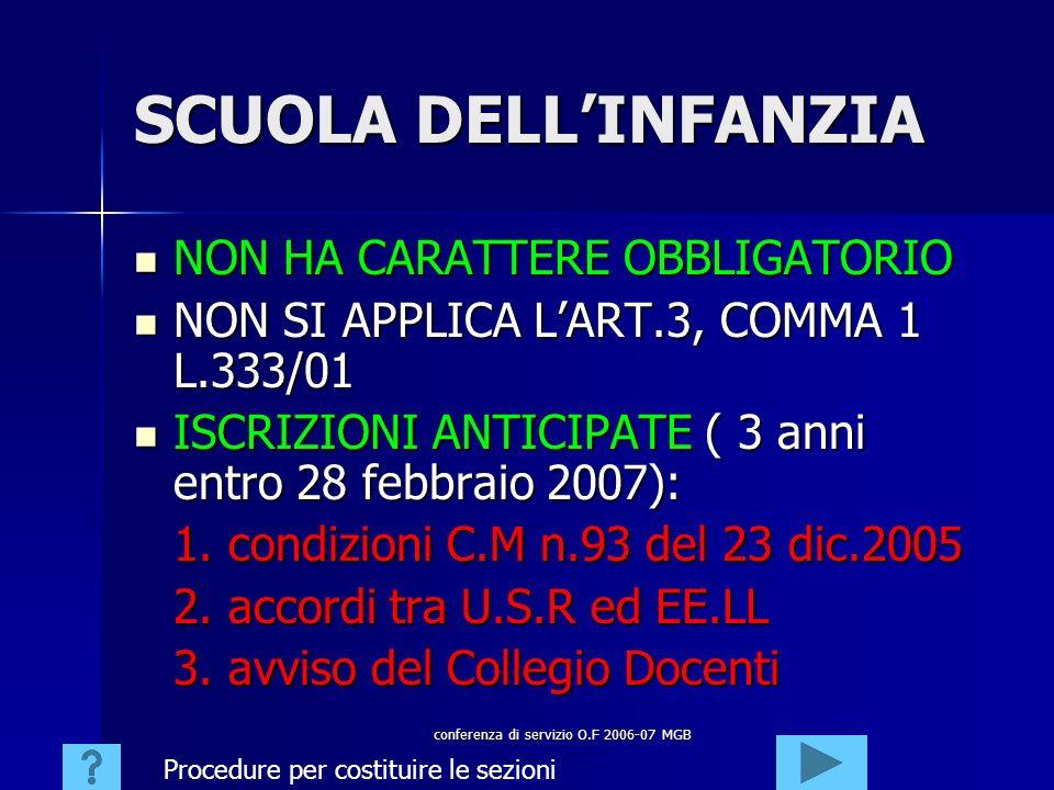 conferenza di servizio O.F 2006-07 MGB SCUOLA DELLINFANZIA NON HA CARATTERE OBBLIGATORIO NON HA CARATTERE OBBLIGATORIO NON SI APPLICA LART.3, COMMA 1 L.333/01 NON SI APPLICA LART.3, COMMA 1 L.333/01 ISCRIZIONI ANTICIPATE ( 3 anni entro 28 febbraio 2007): ISCRIZIONI ANTICIPATE ( 3 anni entro 28 febbraio 2007): 1.
