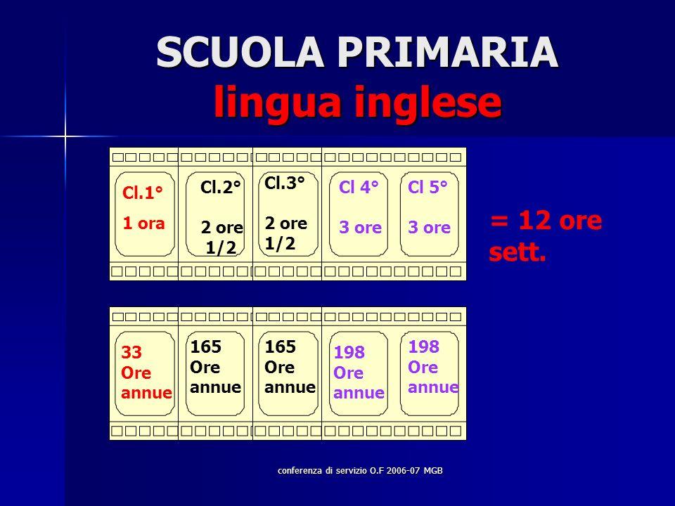 conferenza di servizio O.F 2006-07 MGB SCUOLA PRIMARIA lingua inglese Cl.1° 1 ora Cl.2° 2 ore 1/2 Cl.3° 2 ore 1/2 Cl 4° 3 ore Cl 5° 3 ore = 12 ore sett.