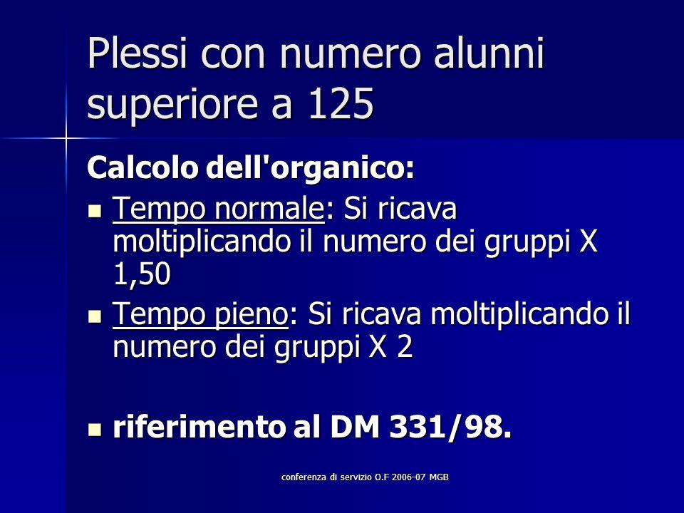 conferenza di servizio O.F 2006-07 MGB Plessi con numero alunni superiore a 125 Calcolo dell organico: Tempo normale: Si ricava moltiplicando il numero dei gruppi X 1,50 Tempo normale: Si ricava moltiplicando il numero dei gruppi X 1,50 Tempo pieno: Si ricava moltiplicando il numero dei gruppi X 2 Tempo pieno: Si ricava moltiplicando il numero dei gruppi X 2 riferimento al DM 331/98.