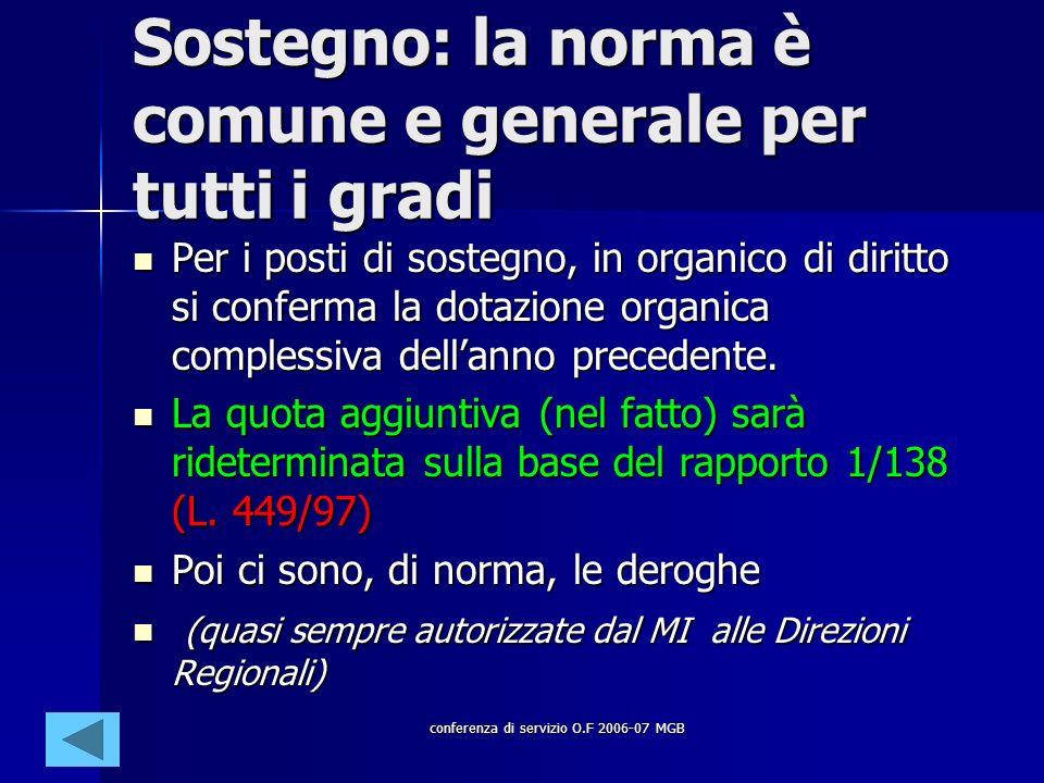 conferenza di servizio O.F 2006-07 MGB Sostegno: la norma è comune e generale per tutti i gradi Per i posti di sostegno, in organico di diritto si conferma la dotazione organica complessiva dellanno precedente.