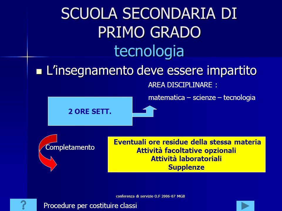conferenza di servizio O.F 2006-07 MGB SCUOLA SECONDARIA DI PRIMO GRADO tecnologia Linsegnamento deve essere impartito Linsegnamento deve essere impartito 2 ORE SETT.