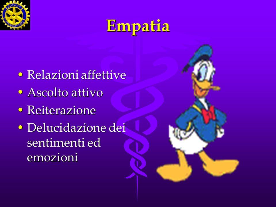Empatia Relazioni affettiveRelazioni affettive Ascolto attivoAscolto attivo ReiterazioneReiterazione Delucidazione dei sentimenti ed emozioniDelucidaz