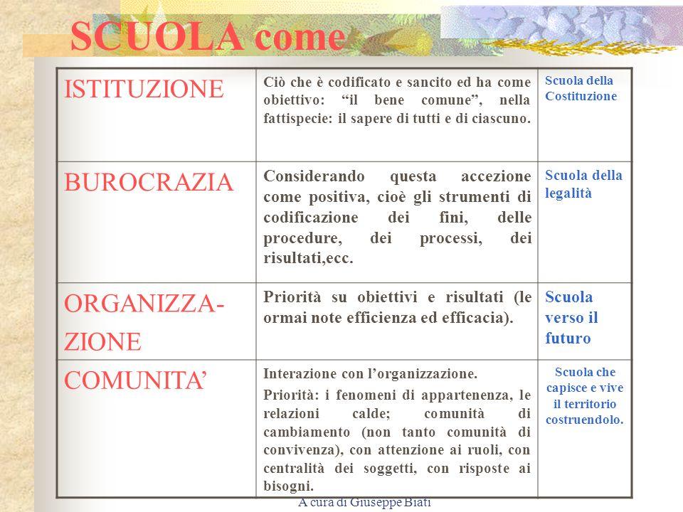 A cura di Giuseppe Biati SCUOLA come ISTITUZIONE Ciò che è codificato e sancito ed ha come obiettivo: il bene comune, nella fattispecie: il sapere di tutti e di ciascuno.